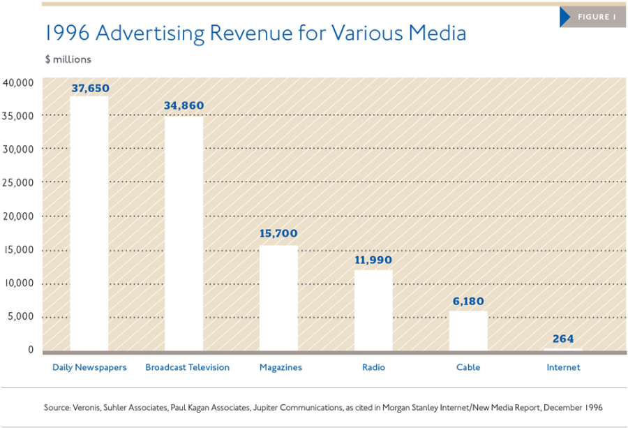 1996 ad revenue chart