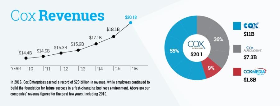 Cox revenues