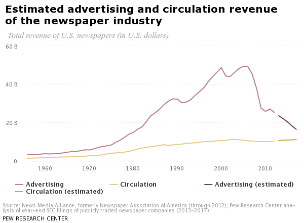 Pew newspaper revenues